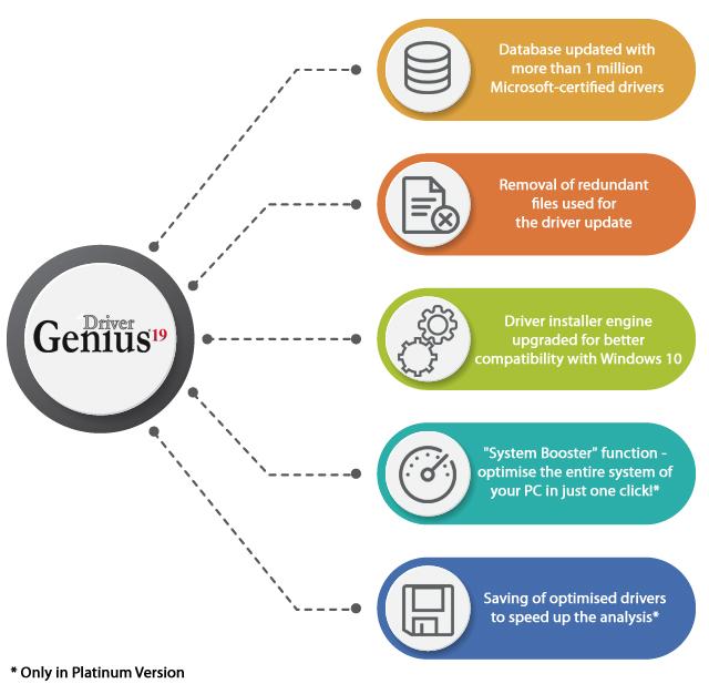 Driver Genius 19 Platinum Edition - Manage Your Drivers